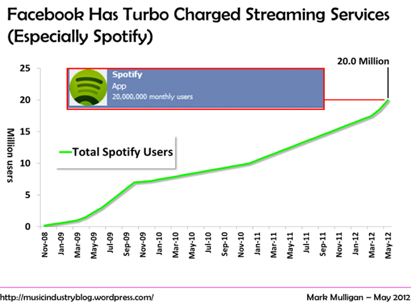 Spotify growth