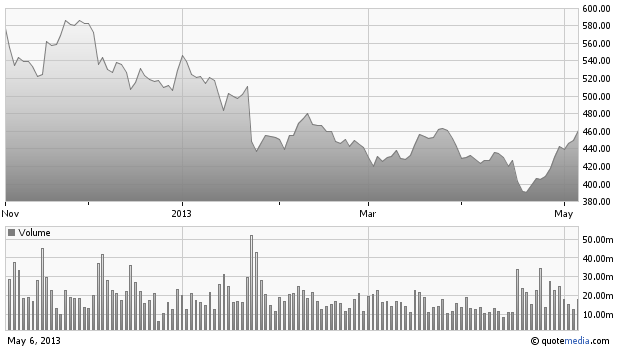 Apple's six month stock chart
