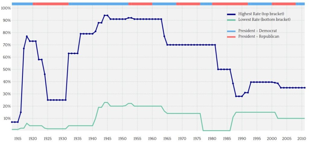 chart source: http://www.verisi.com/resources/us-marginal-tax-rates.htm