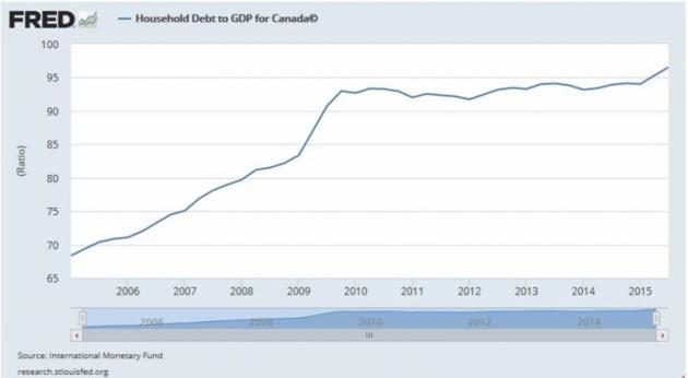 Canadian household debt to income