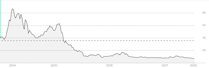 GoPro stock chart since going public