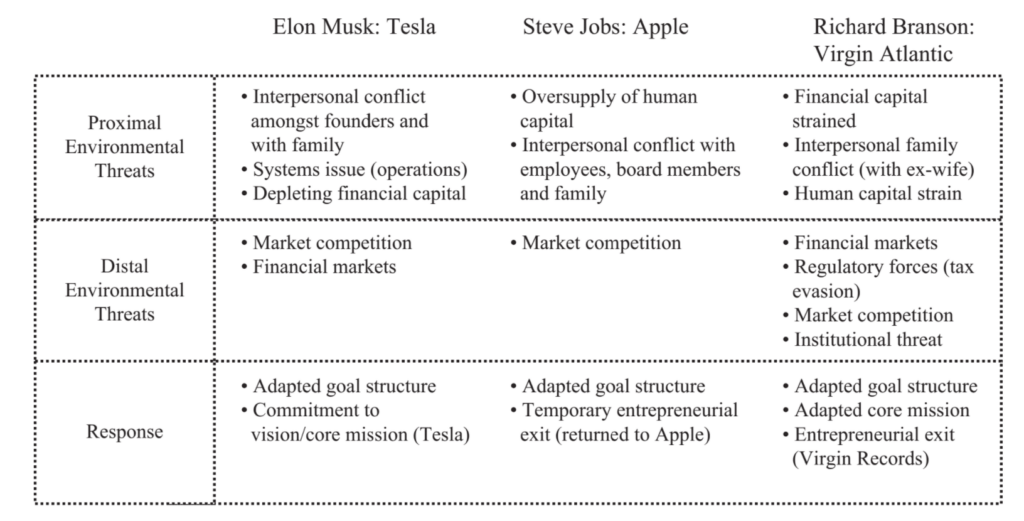 a chart comparing elon musk, steve jobs, and richard branson